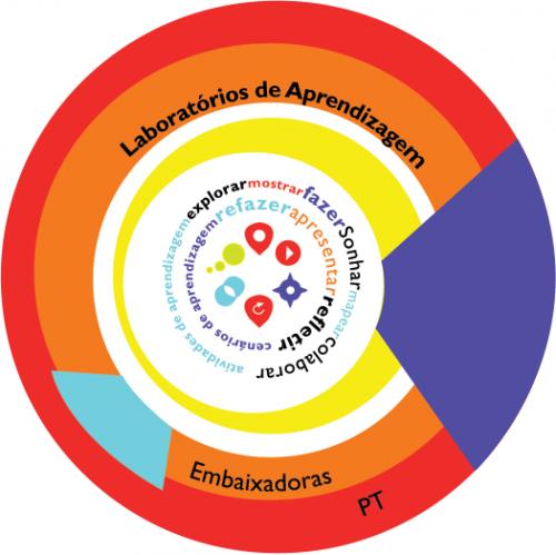 Laboratórios de aprendizagem – workshop na ilha Terceira